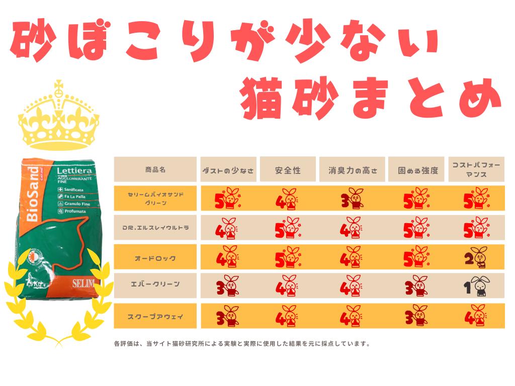 砂ホコリが少ない猫砂5商品を比較した表