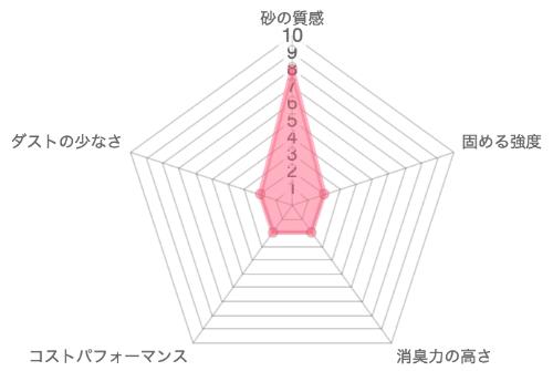 細粒専科の品質レーダーチャート