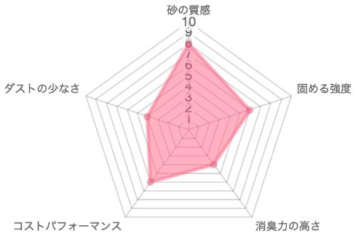 飛び散らニャいネコ砂の品質レーダーチャート